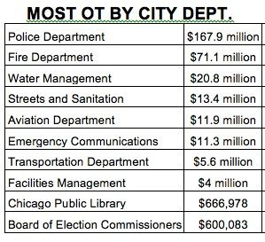 SOURCE: City of Chicago