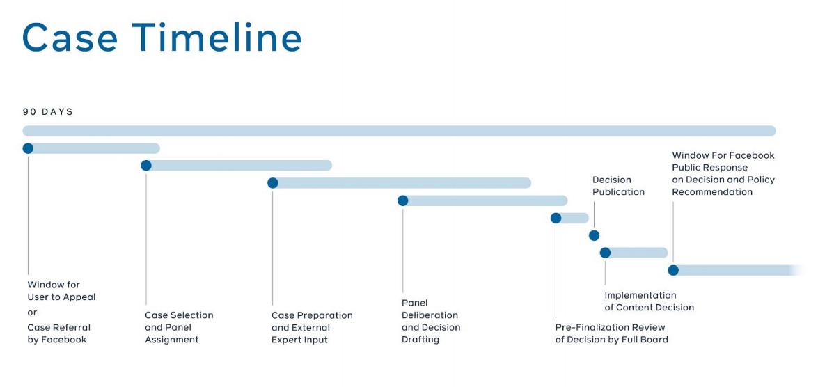 Facebook's proposed oversight timeline