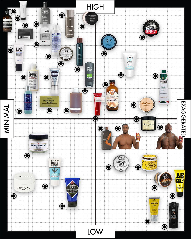 Men's grooming brands matrix