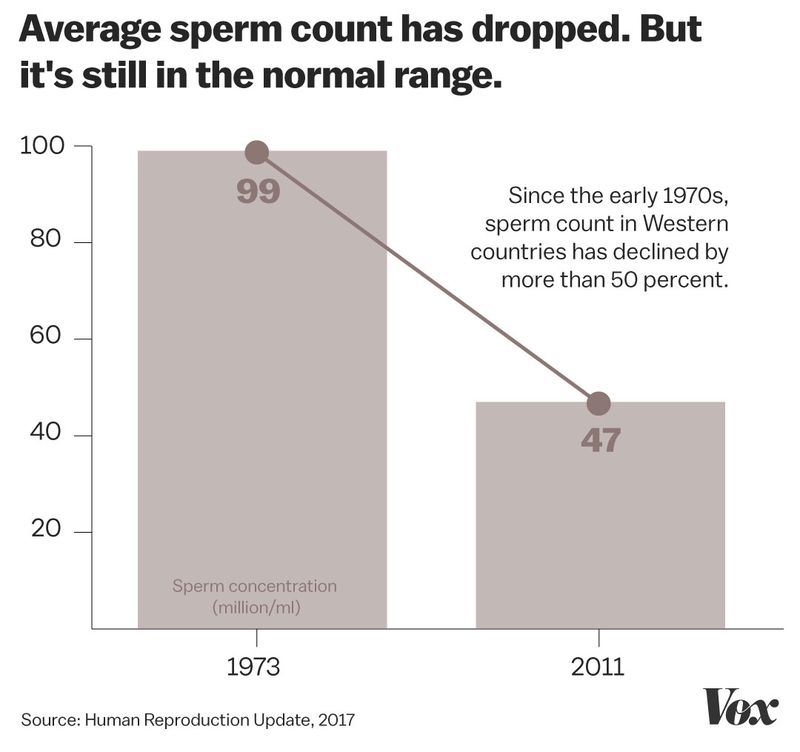 sperm_decline_chart Sperm counts are falling. This isn't the reproductive apocalypse — yet.