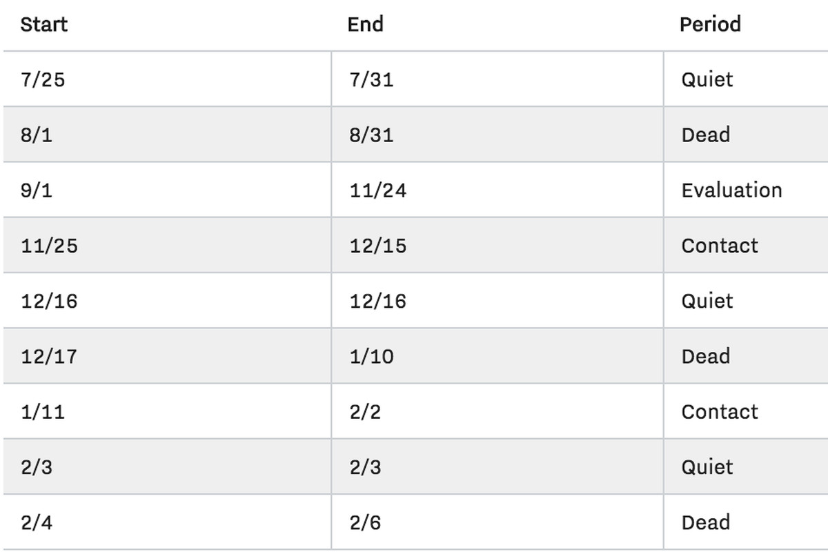 Dead period?' 'Quiet?' NCAA's football recruiting calendar