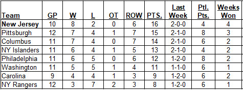 Metropolitan Division standings as of the morning of 10-29-2017