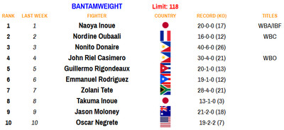118 110920 - Rankings (Nov. 9, 2020): Where does Haney stand at lightweight?
