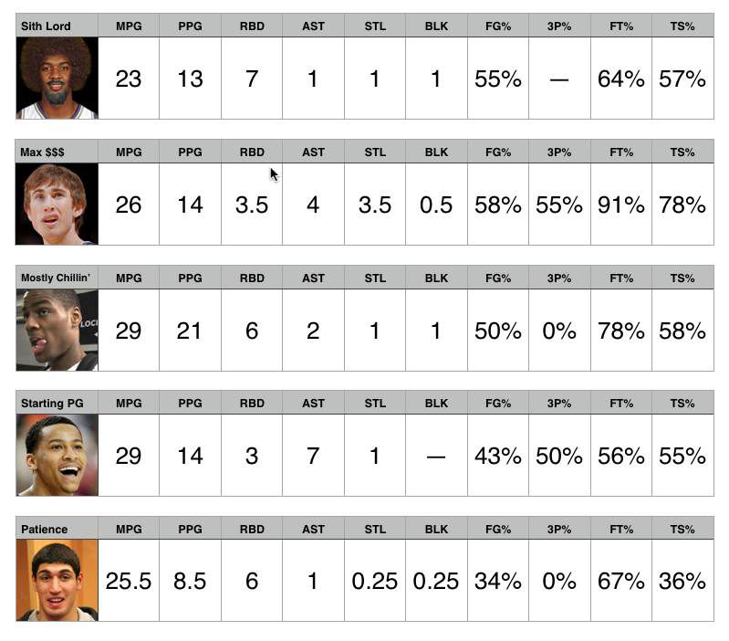 Starters stats 10-20