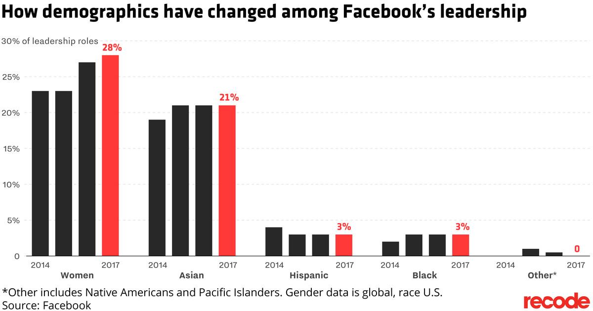 Facebook leadership diversity <br>