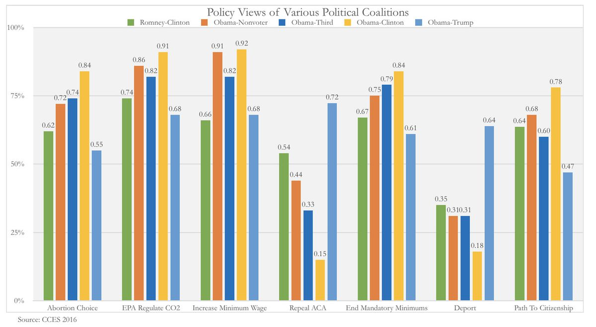 A chart showing policy support for people with various voting patterns, like Romney/Clinton or Obama/third party.