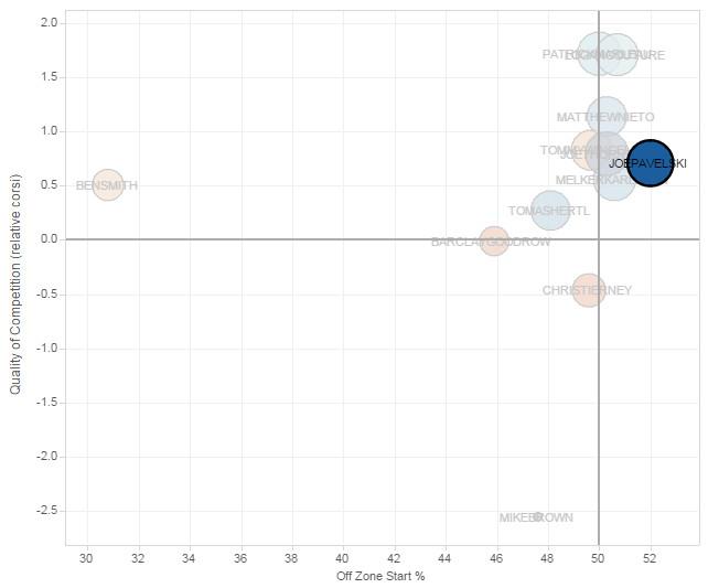 Joe Pavelski Player Usage Chart