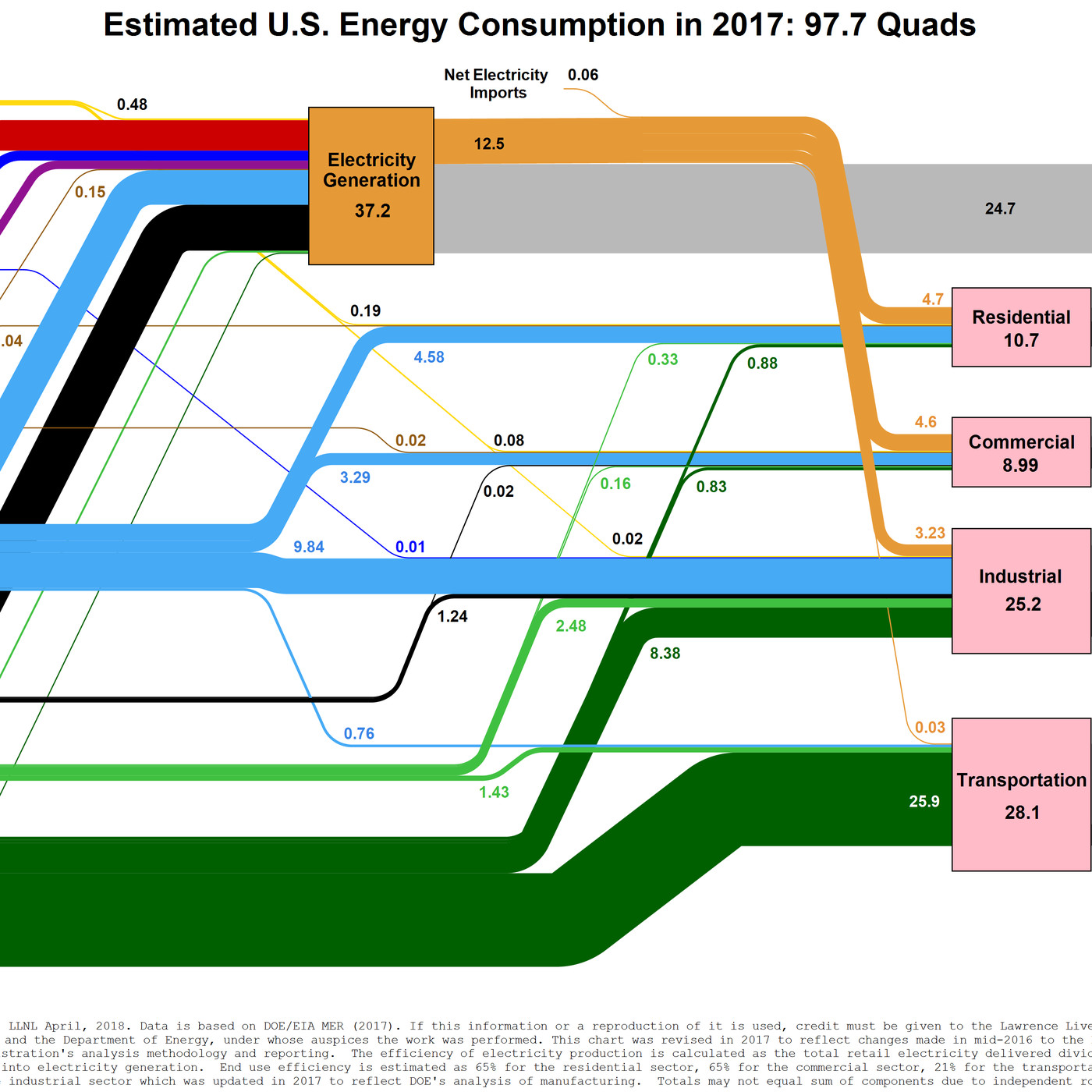 American Energy Use In One Diagram Vox Example Of Electrical Transfer Diagrams