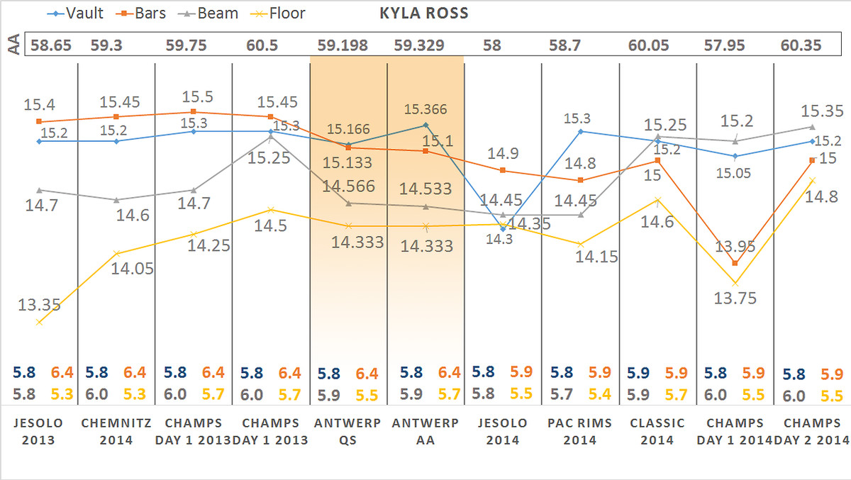 Ross Data