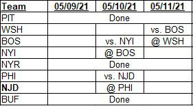 Team schedules for 05/09/2021 to 05/11/2021