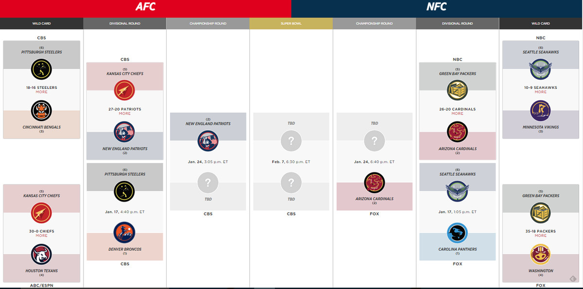2016 Nfl Playoff Schedule And Bracket Cardinals Advance To Nfc