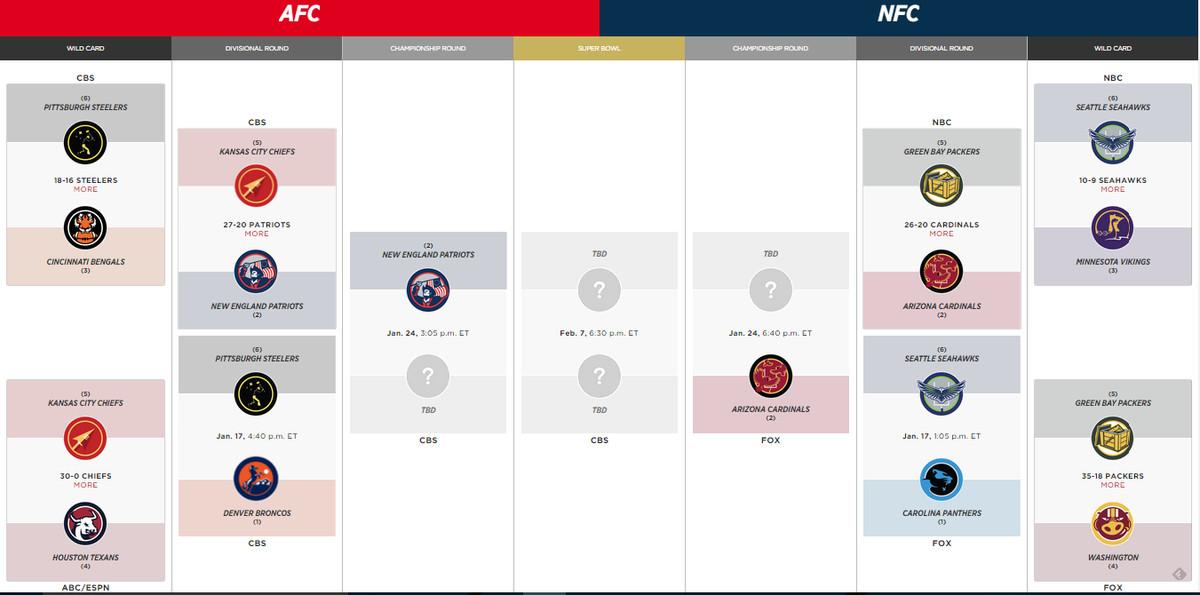 2016 Nfl Playoff Schedule And Bracket Cardinals Advance To Nfc Championship After Ot Thriller Sbnation Com