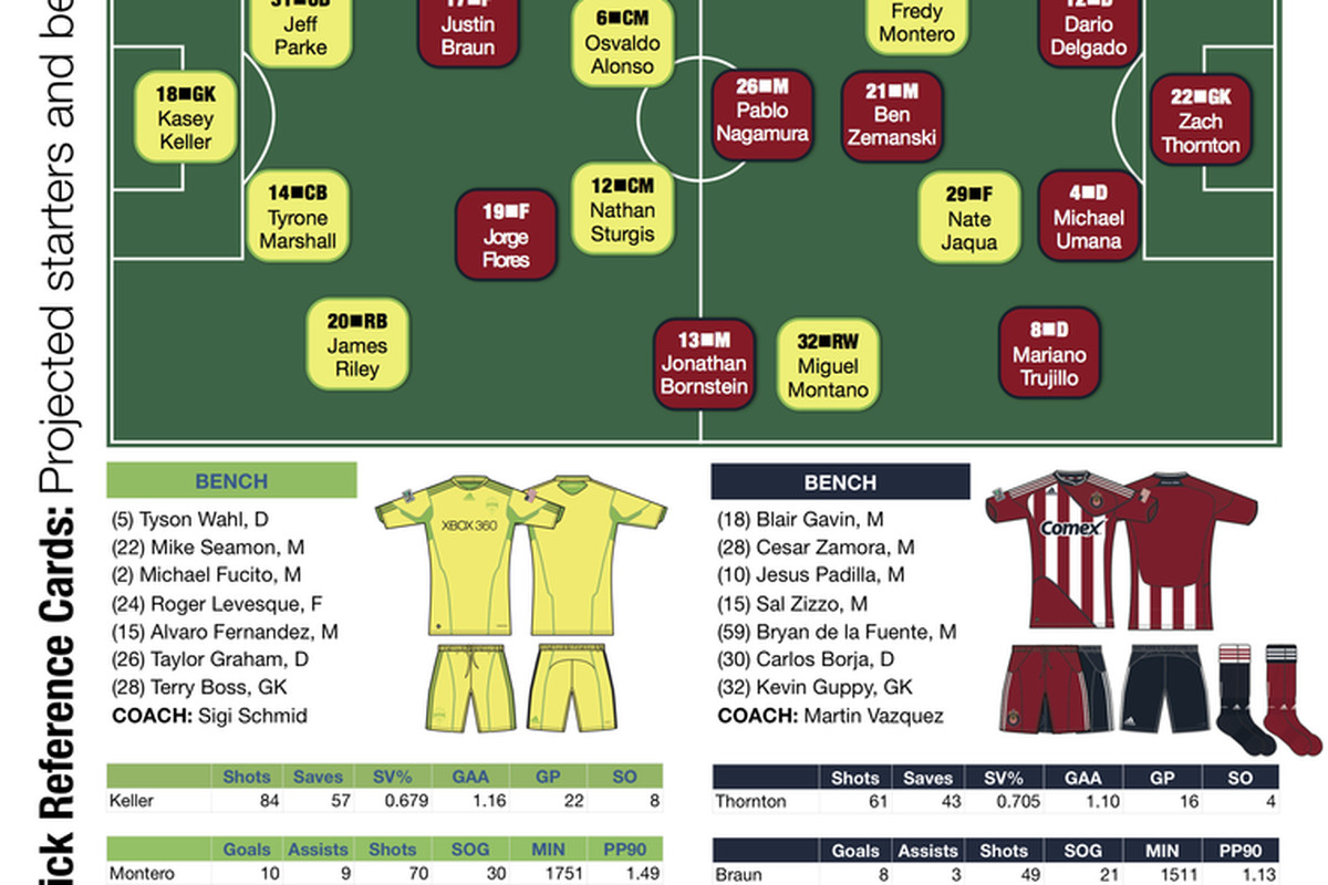 Sounders vs. Chivas, USOC semi
