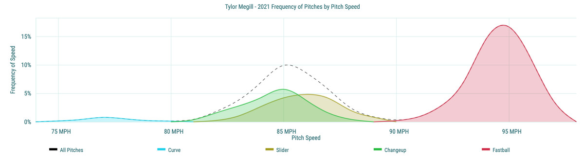 Tylor Megill - 2021 Frequency of Pitches by Pitch Speed