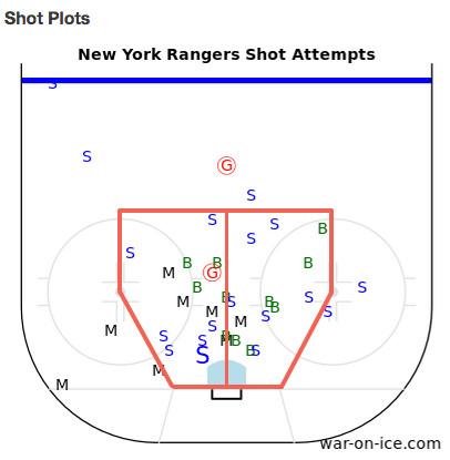 NYR shot plot 1-8-15