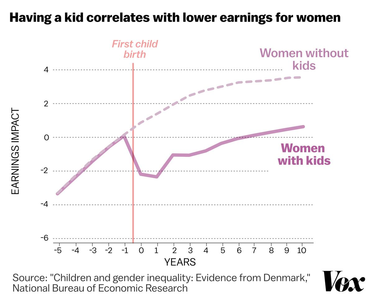 A Stunning Chart Shows The True Cause Of Gender Wage Gap Vox There Is An Incorrect Term In Diagram Explain Which This For Example Vastly Different Earnings Trajectories Women Who Have Children Versus Those Do Not Become Mothers
