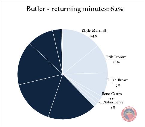 Butler returning minutes