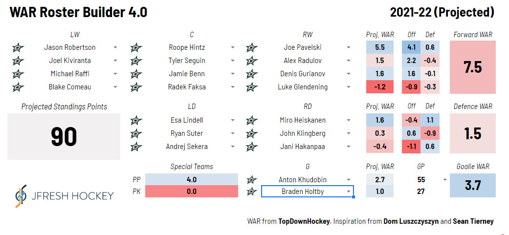 Dallas Stars depth chart as measured by Wins Above Replacement. Data courtesy of JFreshHockey