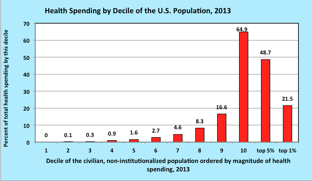 A chart showing the distribution of health care costs -- from those who use the least health care, to the top 10 percent.