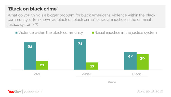 """A new survey finds that views on """"black on black crime"""" diverge along racial lines."""