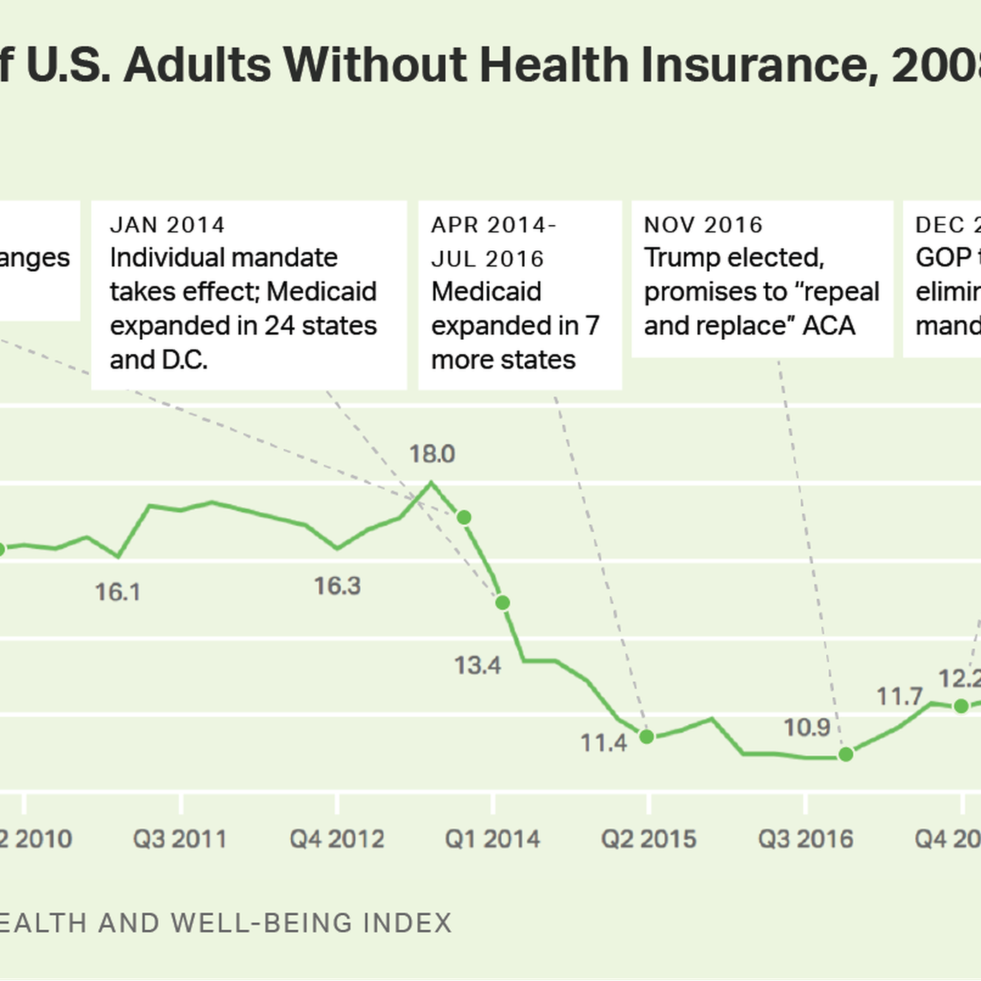 Under Trump, the number of uninsured Americans has gone up