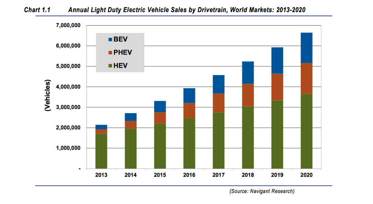 Navigant Research projects exponential growth of electric vehicles — which includes hybrid electric vehicles (HEVs), plug-in electric vehicles (PHEVs) and battery electric vehicles.
