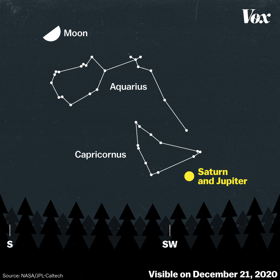 Saturn and Jupiter will appear to converge above the southwest horizon on December 21, 2020.