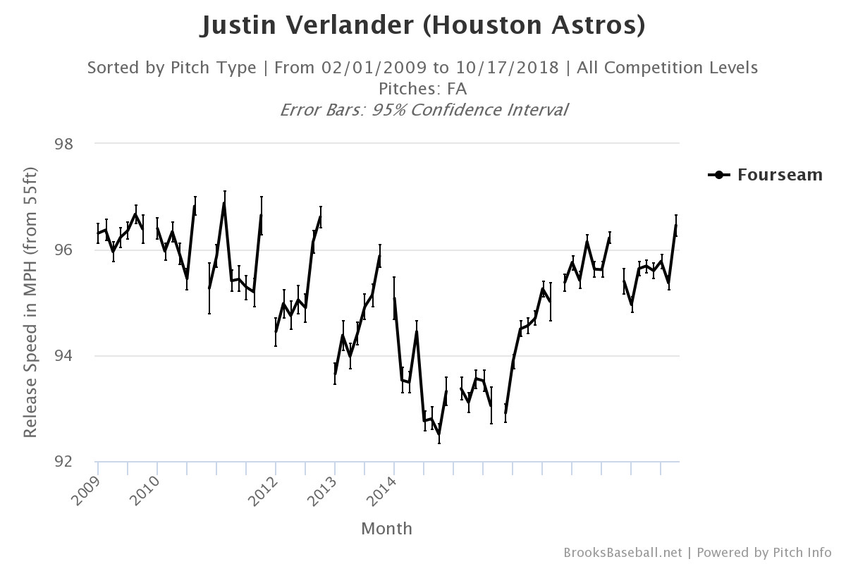 Chart of Justin Verlander's pitch release speed from 2009 onward, with a dip in 2014 and 2015
