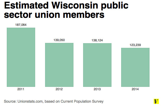 WI public sector union chart