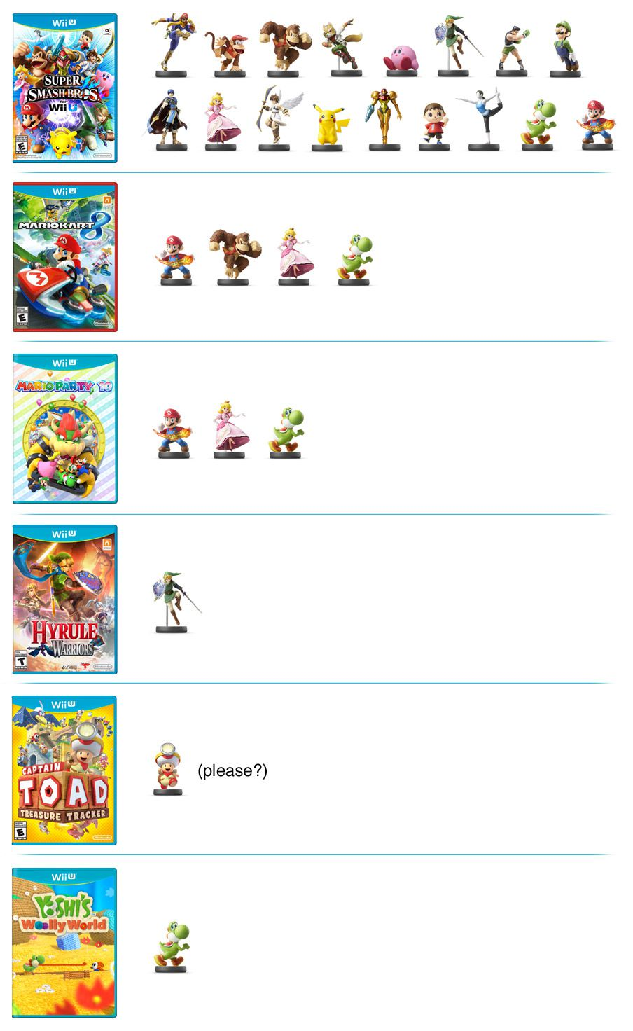 Which amiibo work with which Nintendo games? Here's what we