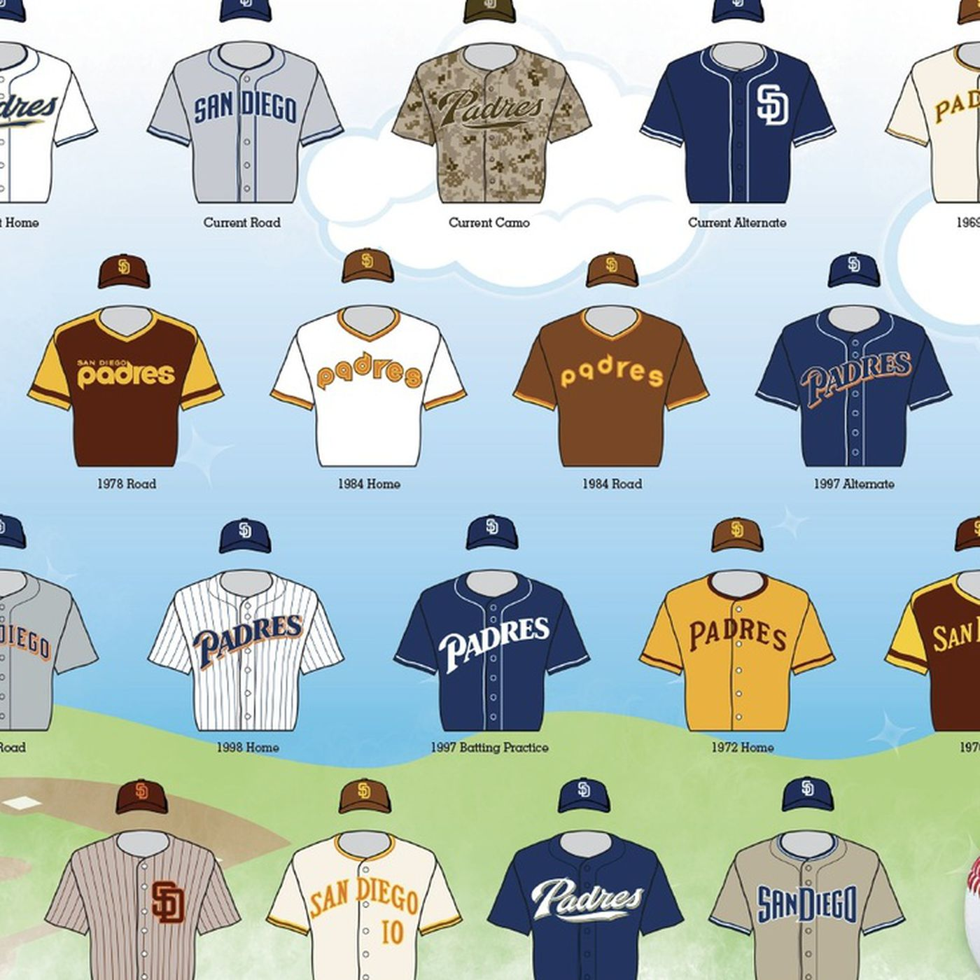 new concept 84364 b37e7 The best Padres uniforms throughout history as chosen by San ...