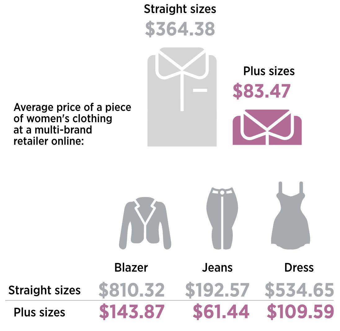 687922ea09e 68% of American Women Wear a Size 14 or Above - Racked