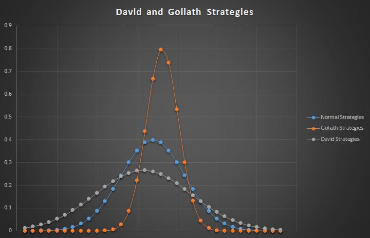 David And Goliath Strategies