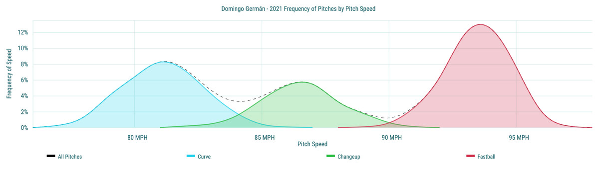 Domingo Germán - 2021 Frequency of Pitches by Pitch Speed