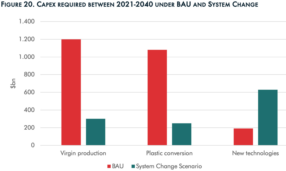 A chart that shows investment in new technologies increasing, but investment in virgin production and conversion decreasing, under a System Change Scenario.