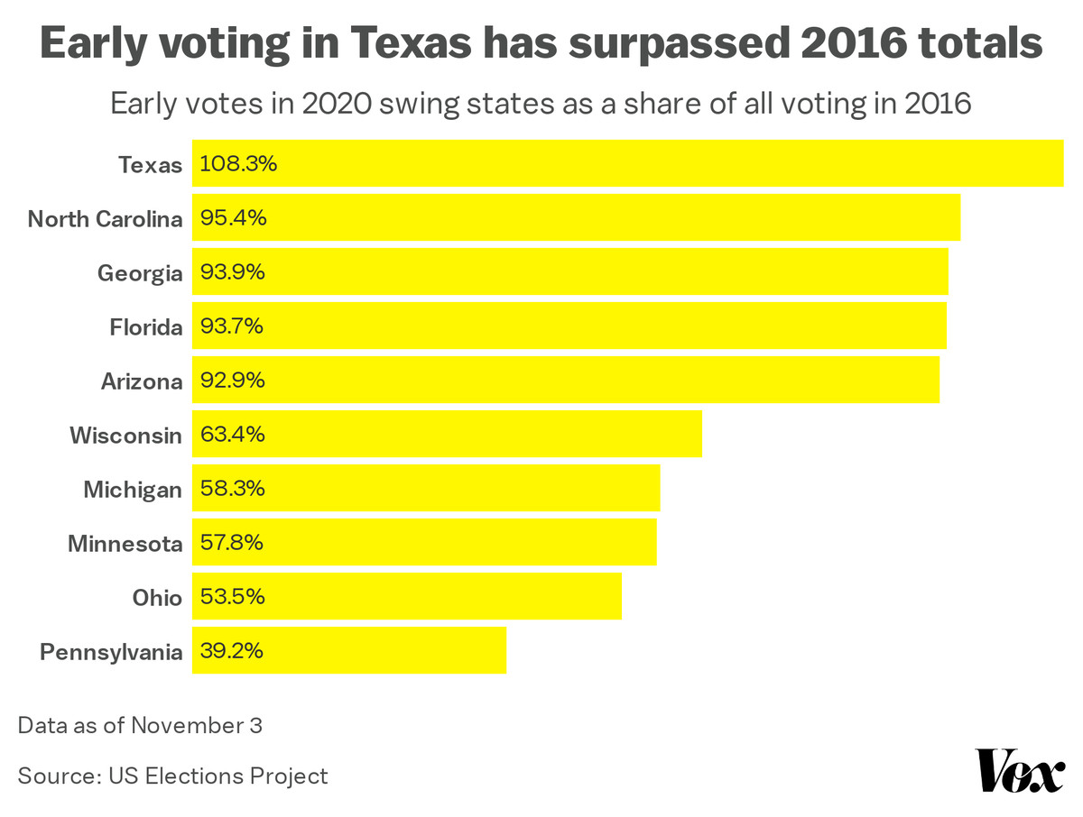 Chart: Early votes in 2020 swing states as a share of all voting in 2016