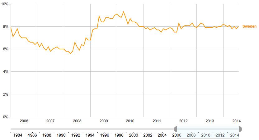 Sweden unemployment