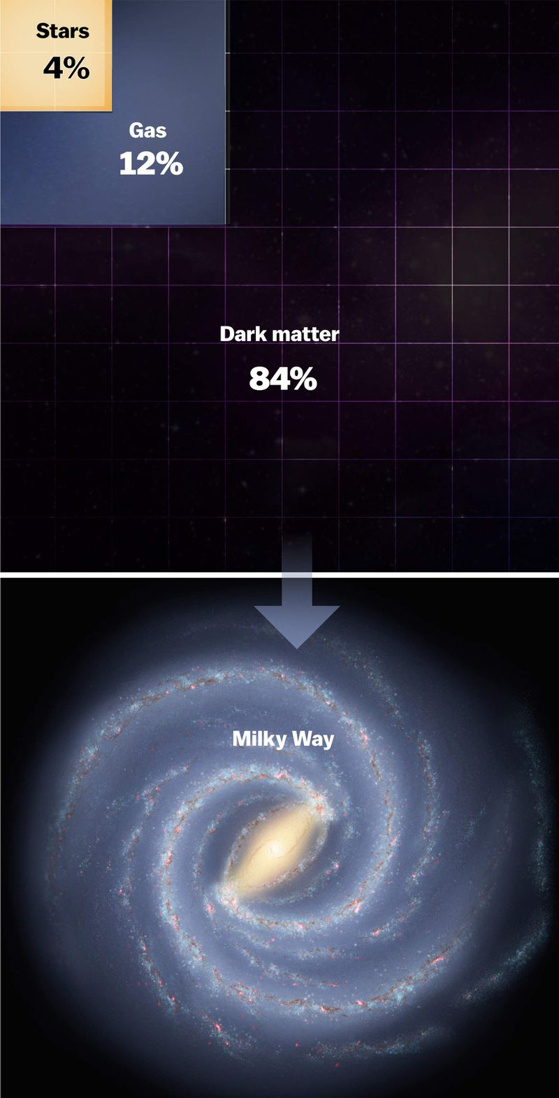 milky_way_pie Scientists weighed all the mass in the Milky Way galaxy. It's mind-boggling.