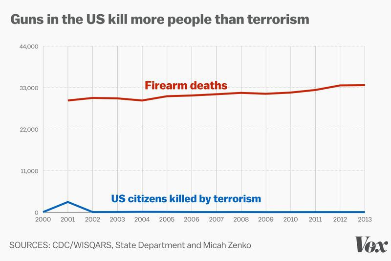 Guns in the US kill more people than terrorism