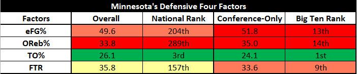 Minnesota's Defensive Four Factors - 02.17.2015