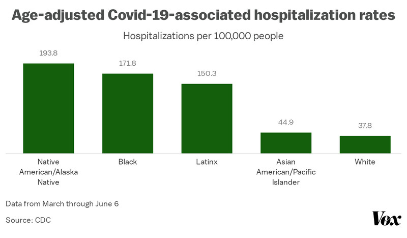 A chart showing higher rates of Covid-19-related hospitalizations for Native Americans and black people compared to other ethnic populations.