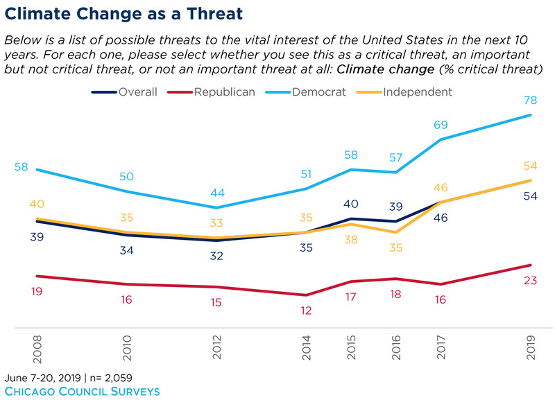 americans on climate change
