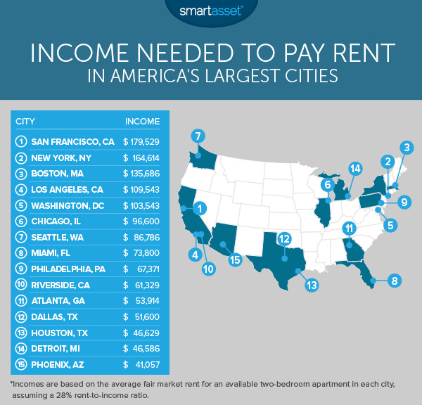 last years report from smartasset suggested that chicagoans needed to earn just over 75000 annually to cover the rent of a two bedroom apartment