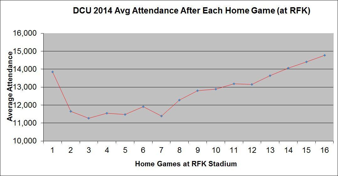 2014 average attendance graph