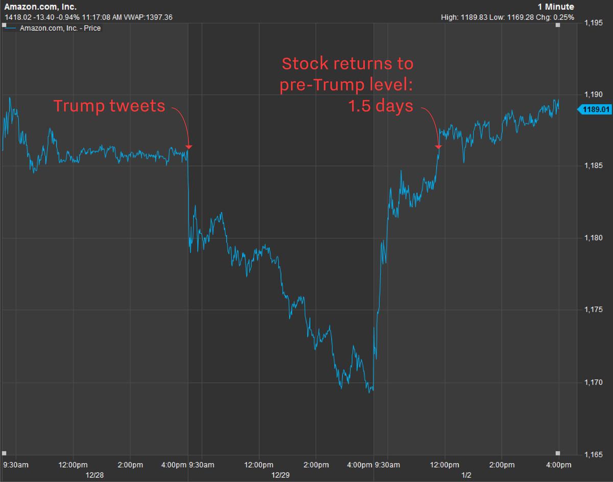 December 29 2017 Trump tweet