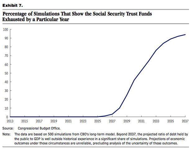 Soc Sec Trust Fund