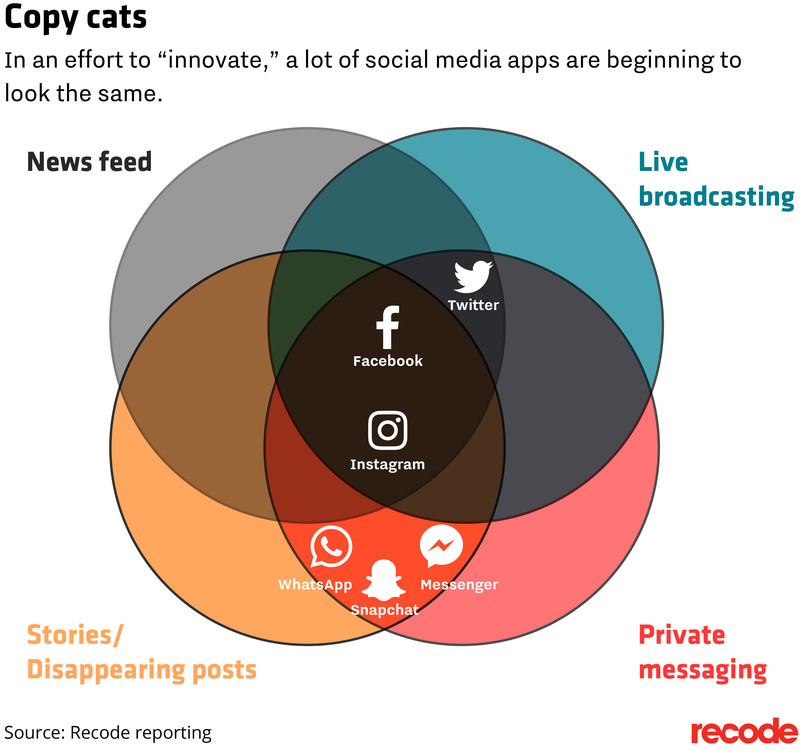 Its getting harder and harder to tell instagram facebook at the center of the diagram unsurprisingly is facebook and its mini me instagram even traditional messaging services like messenger and whatsapp sciox Images