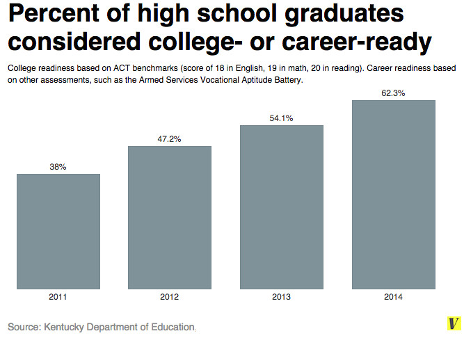 Kentucky college and career readiness