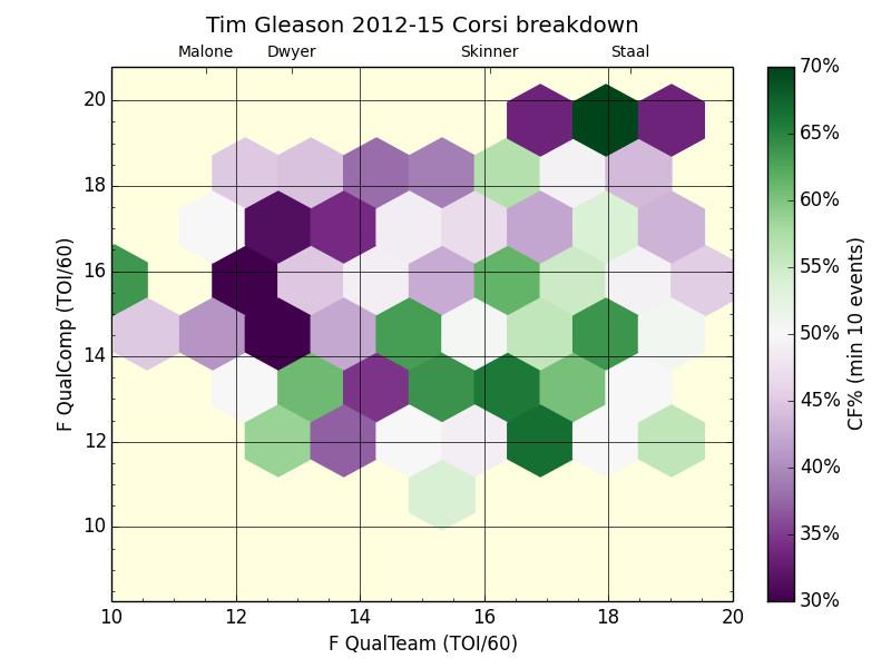 Gleason hexbin