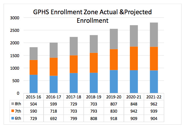 District data shows projected increases in middle school enrollment in the Greater Park Hill/Stapleton enrollment zone.